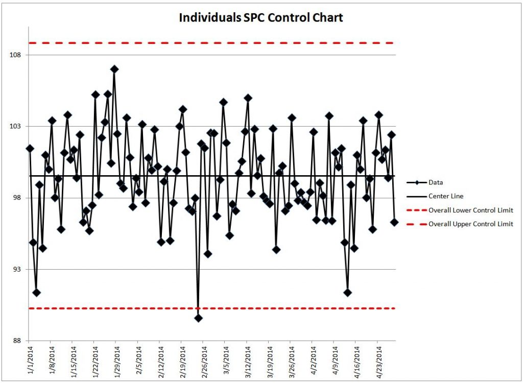 Control chart – Lean Manufacturing and Six Sigma Definitions