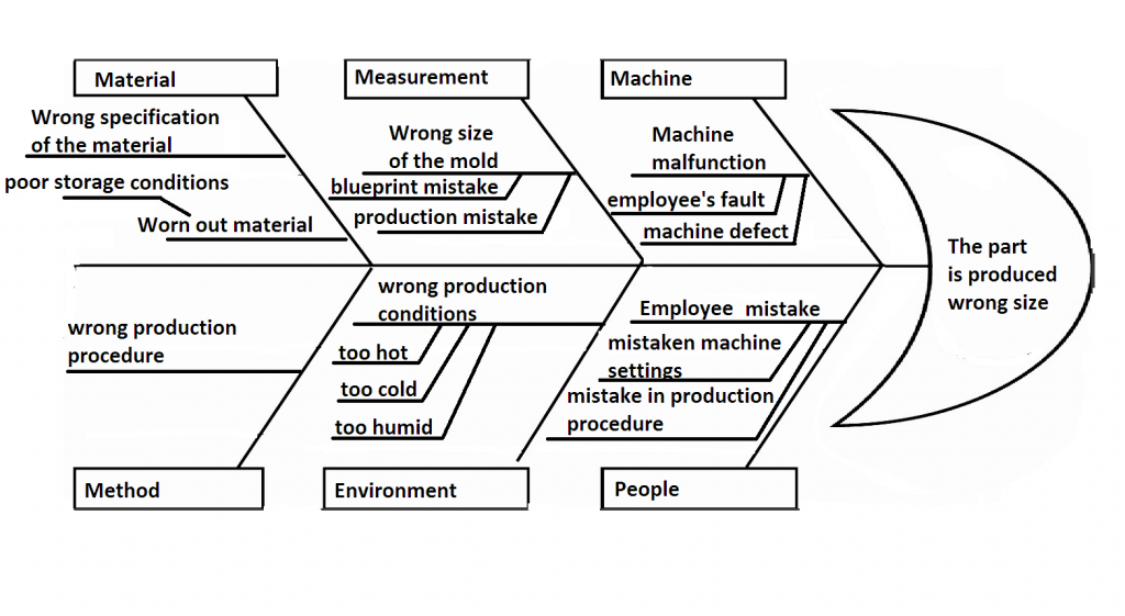 Fishbone Diagram Lean Manufacturing And Six Sigma Definitions